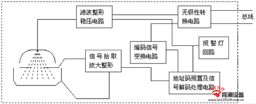 图所示是单源双室结构的离子感烟探测器原理框图